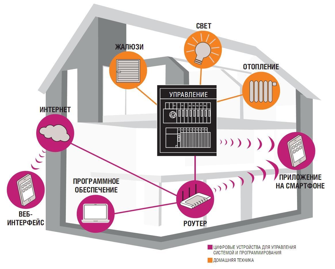 Основные и дополнительные опции умного дома
