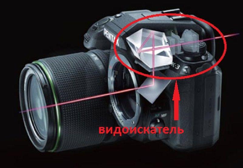 Видоискатель в фотоаппарате.