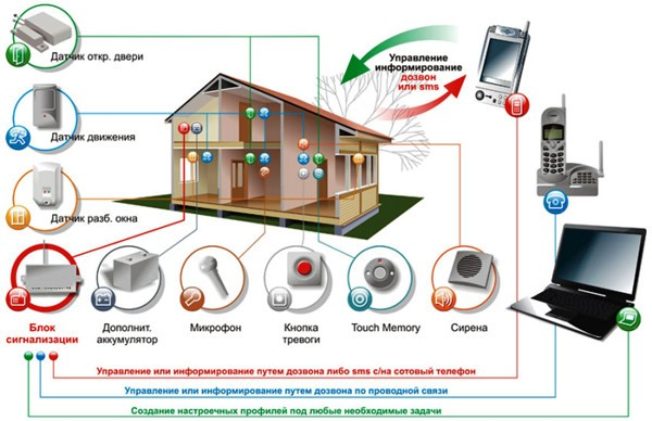 Как работает умный дом