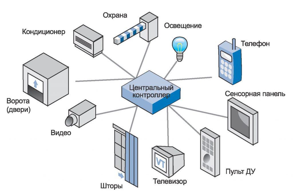 """Централизованная система """"Умный дом""""."""