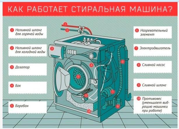 Крутите барабан: как устроена стиральная машинка