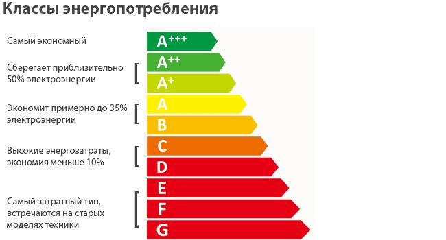 Основные классы энергопотребления.