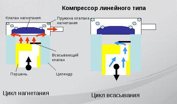 Принцип работы линейного компрессора.